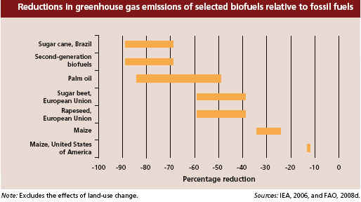 Environmental Impacts Of Biofuels  The Crop Site Most Studies Have Found That Producing Firstgeneration Biofuels From  Current Feedstocks Results In Emission Reductions In The Range Of  Per  Cent