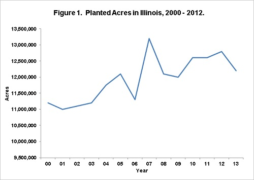 illiois planted acres 200, 2012