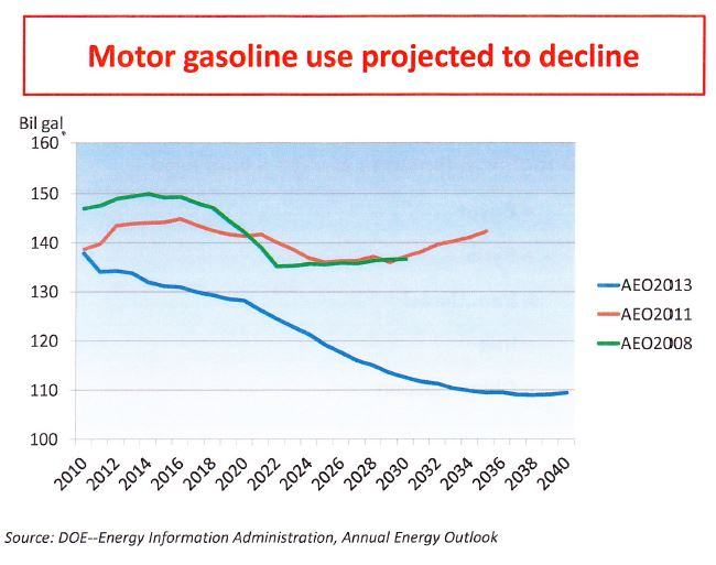 Gasoline Projections