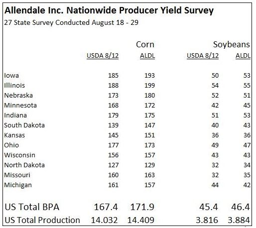 Allendale Producer Yield Survey