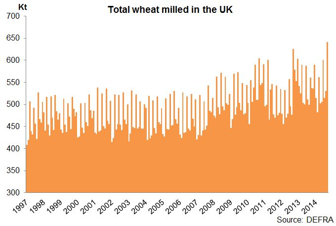 factors impacting uk winter wheat crops Bromus secalinus is a serious grassy weed infesting winter rye (secale cereale), winter wheat (triticum aestivum) and other cereal crops as its life.