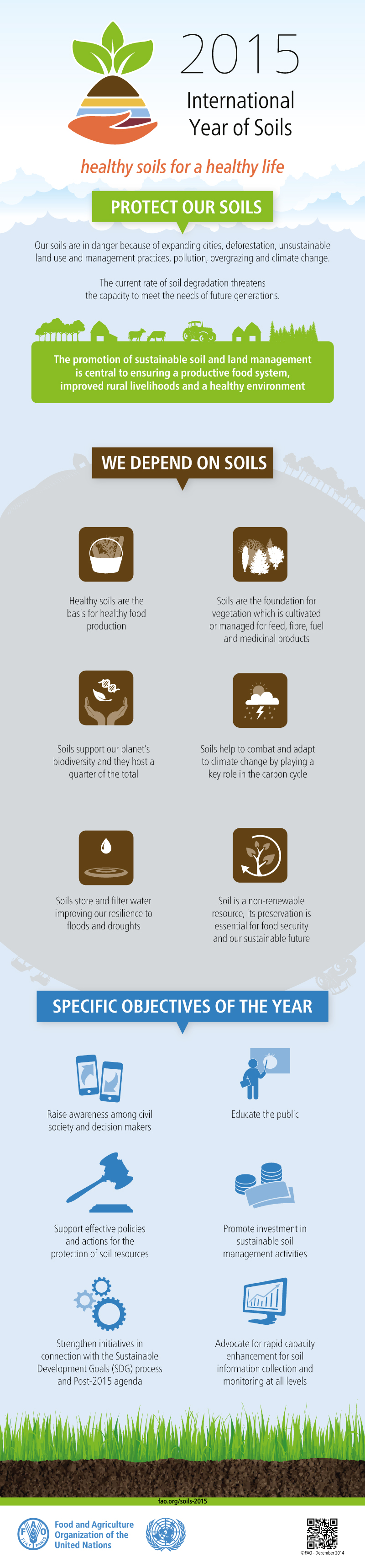 fao soil infographic